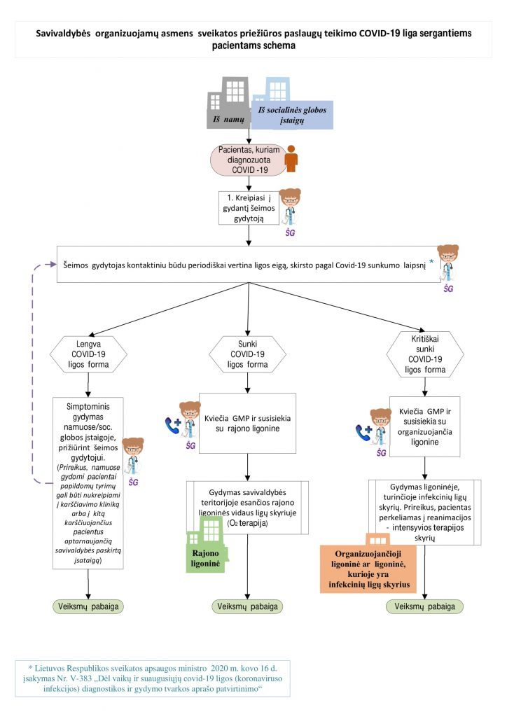 Savivaldybės  organizuojamų asmens  sveikatos priežiūros paslaugų teikimo COVID-19 liga sergantiems pacientams schema
